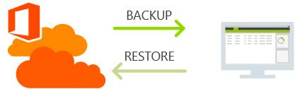 Backup do E-mail do Office 365